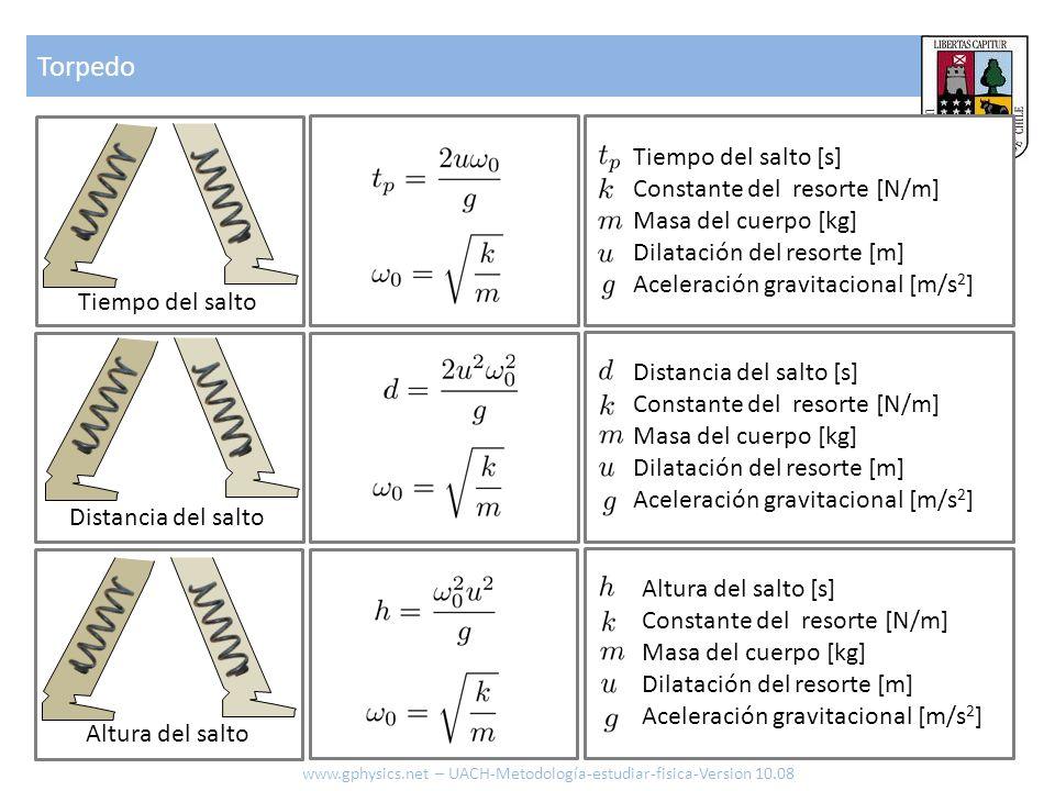 Torpedo Tiempo del salto [s] Constante del resorte [N/m]